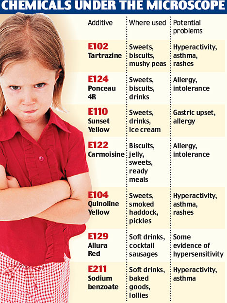 food_additives_child_behavior