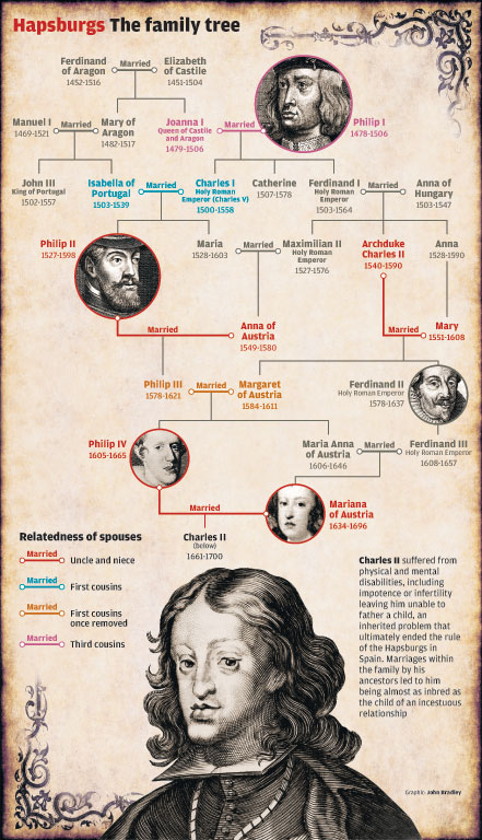 hapsburg_family_tree