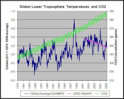 Global_temperature_decrease