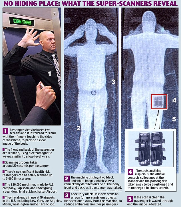 penis shows on airport scanners