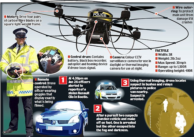 Future Police Hovering Law Enforcement Drones With A Video Eyes